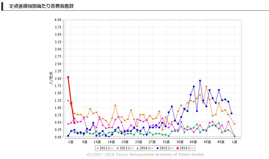 東京都感染症情報センターマイコプラズマ