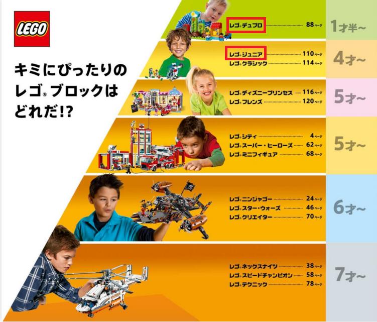 レゴの種類