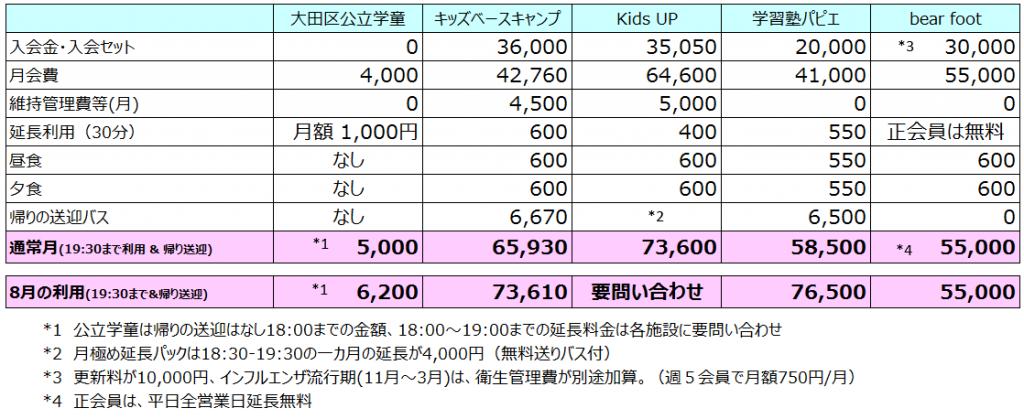 学童金額比較
